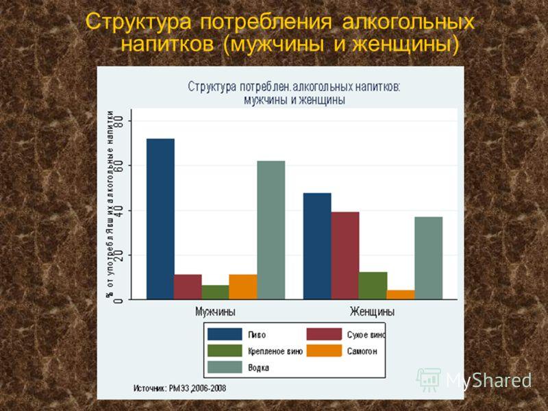 Структура потребления алкогольных напитков (мужчины и женщины)