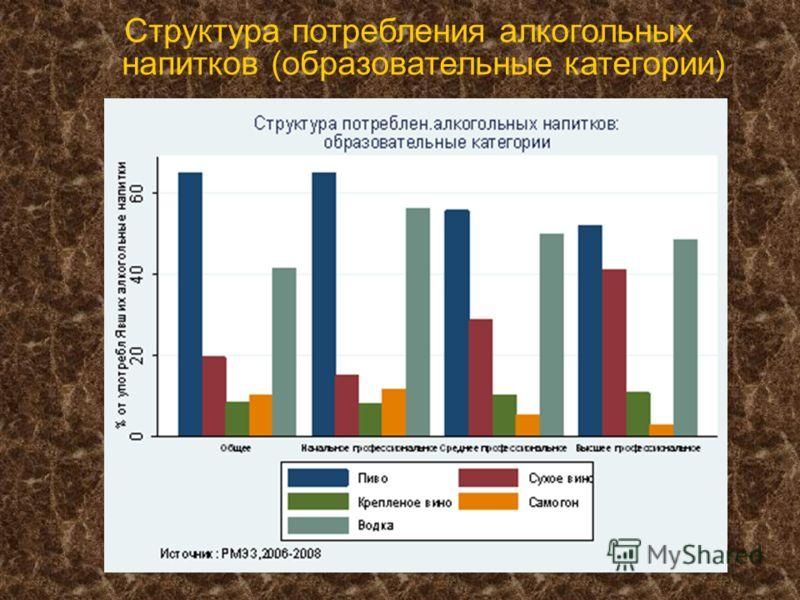 Структура потребления алкогольных напитков (образовательные категории)