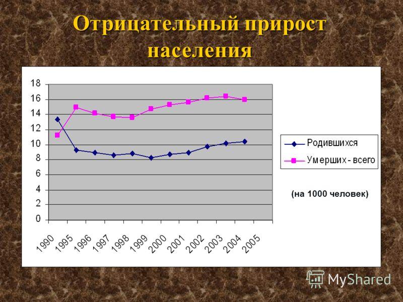 Отрицательный прирост населения (на 1000 человек)