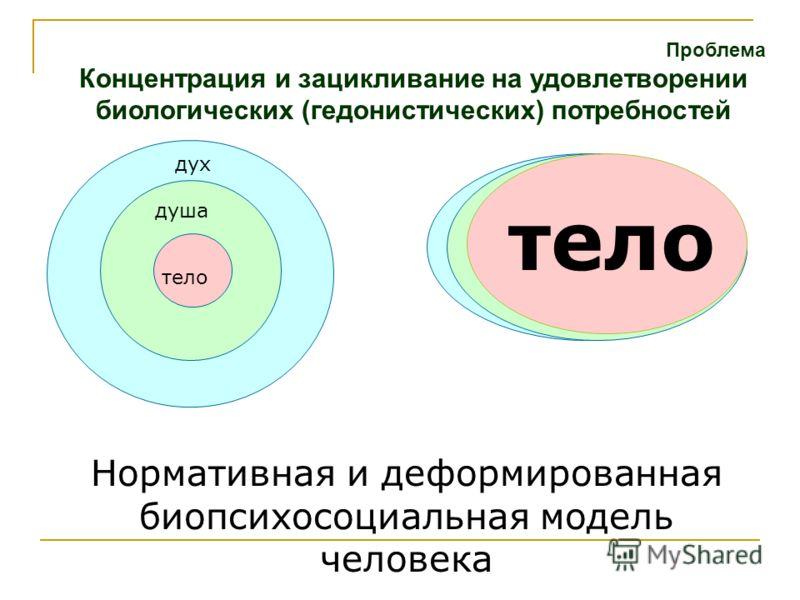 Проблема Концентрация и зацикливание на удовлетворении биологических (гедонистических) потребностей Нормативная и деформированная биопсихосоциальная модель человека тело душа дух тело