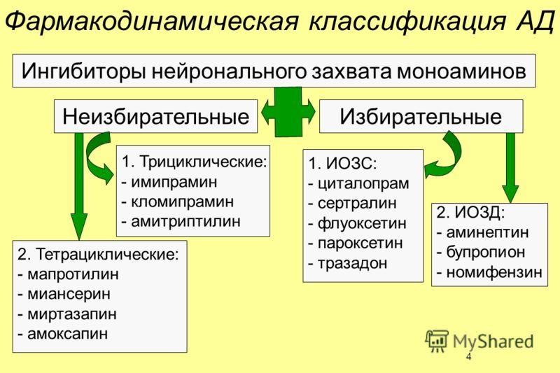 3 Химическая классификация АД в зависимости от химического строения 1. Трициклические: амитриптилин (триптизол), имипрамин (мелипрамин), кломипрамин (анафранил) 2. Атипические трициклические производные: тианептин (коаксил) 3. Тетрациклические: мапро