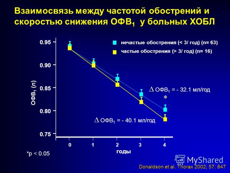 Взаимосвязь между частотой обострений и скоростью снижения ОФВ 1 у больных ХОБЛ Donaldson et al. Thorax 2002; 57: 847 0.95 0.90 0.85 0.80 0.75 0 1 2 3 4 годы *p < 0.05 ОФВ 1 (л) нечастые обострения (< 3/ год) (n= 63) частые обострения (> 3/ год) (n=