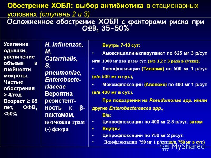 62 Осложненное обострение ХОБЛ с факторами риска при ОФВ 1 35-50% Усиление одышки, увеличение объема и гнойности мокроты. Частые обострения > 4/год Возраст 65 лет, ОФВ 1