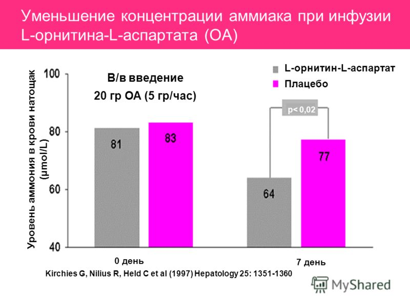 Уменьшение концентрации аммиака при инфузии L-орнитина-L-аспартата (ОА) Уровень аммония в крови натощак (µ mol/L) В/в введение 20 гр ОА (5 гр/час) L-орнитин-L-аспартат Плацебо p< 0,02 Kirchies G, Nilius R, Held C et al (1997) Hepatology 25: 1351-1360
