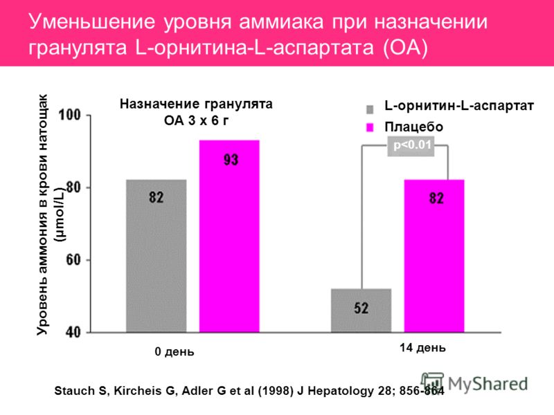 Уменьшение уровня аммиака при назначении гранулята L-орнитина-L-аспартата (ОА) Уровень аммония в крови натощак (µ mol/L) L-орнитин-L-аспартат Плацебо p