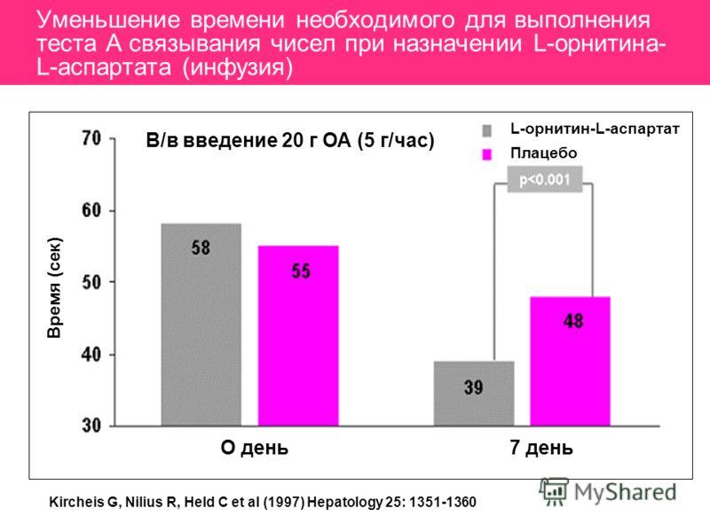Уменьшение времени необходимого для выполнения теста А связывания чисел при назначении L-орнитина- L-аспартата (инфузия) Время (сек) В/в введение 20 г ОА (5 г/час) L-орнитин-L-аспартат Плацебо О день7 день Kircheis G, Nilius R, Held C et al (1997) He