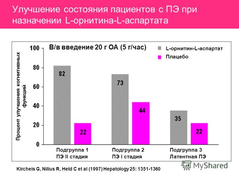 Улучшение состояния пациентов с ПЭ при назначении L-орнитина-L-аспартата Процент улучшения когнитивных функций В/в введение 20 г ОА (5 г/час) L-орнитин-L-аспартат Плацебо Подгруппа 1 ПЭ II стадия Подгруппа 2 ПЭ I стадия Подгруппа 3 Латентная ПЭ Kirch