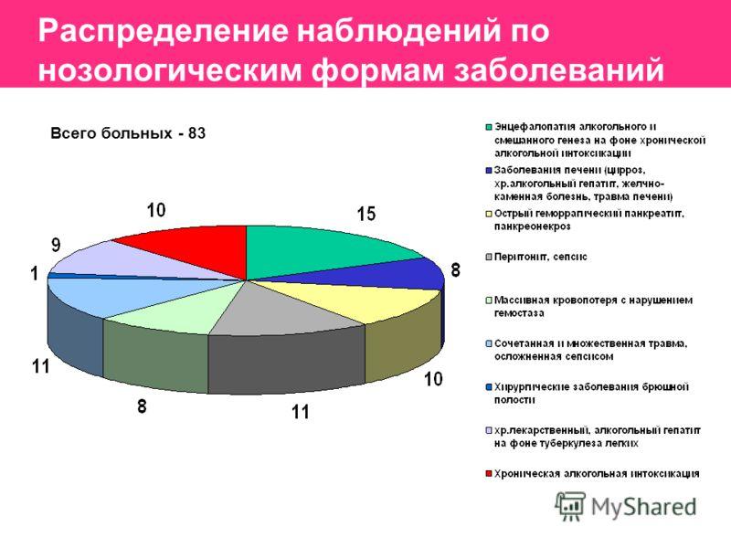 Распределение наблюдений по нозологическим формам заболеваний Всего больных - 83