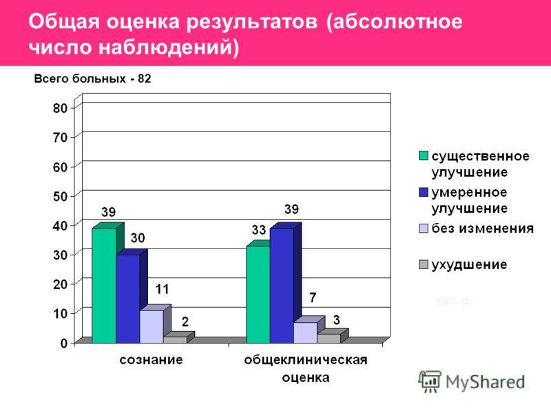 Общая оценка результатов (абсолютное число наблюдений) Всего больных - 82