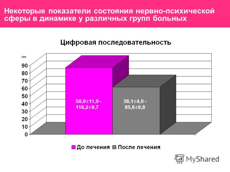 Некоторые показатели состояния нервно-психической сферы в динамике у различных групп больных 58,0 11,9 - 116,2 9,7 38,1 4,0 - 85,6 8,8 сек