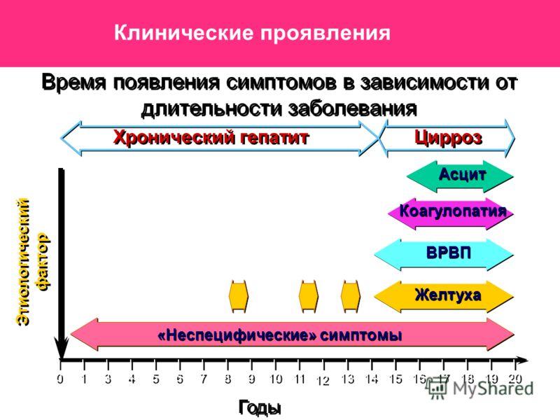 Энцефалопатия Печеночная