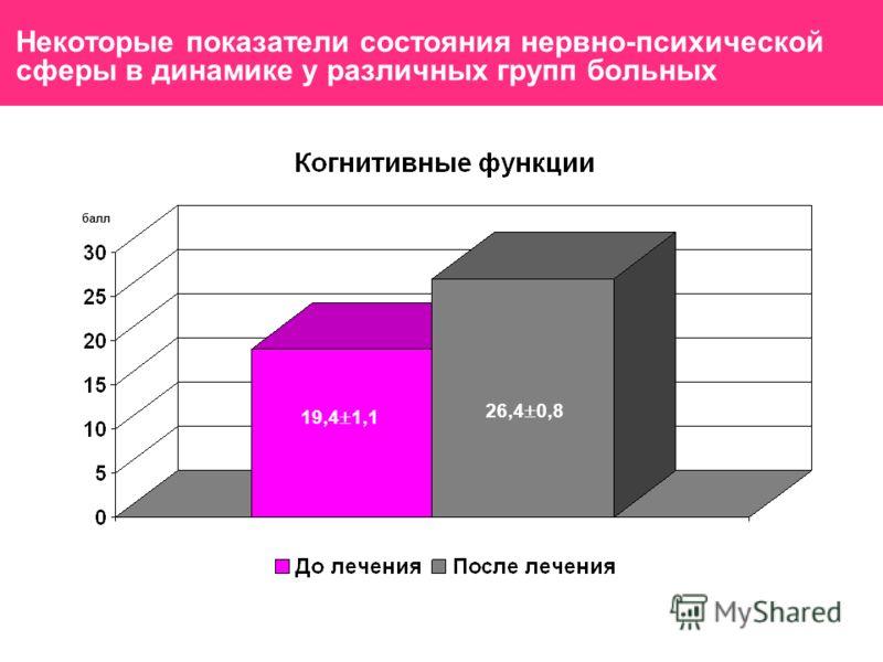 Некоторые показатели состояния нервно-психической сферы в динамике у различных групп больных 19,4 1,1 26,4 0,8 балл