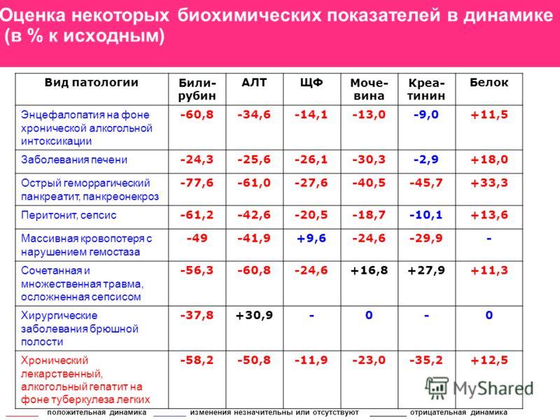 Оценка некоторых биохимических показателей в динамике (в % к исходным) Вид патологииБили- рубин АЛТЩФМоче- вина Креа- тинин Белок Энцефалопатия на фоне хронической алкогольной интоксикации -60,8-34,6-14,1-13,0-9,0+11,5 Заболевания печени -24,3-25,6-2