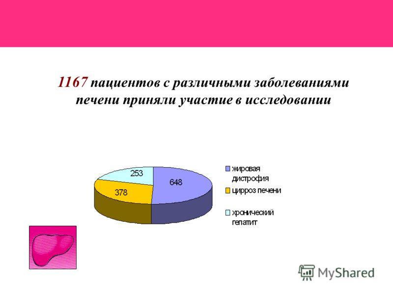 1167 пациентов с различными заболеваниями печени приняли участие в исследовании