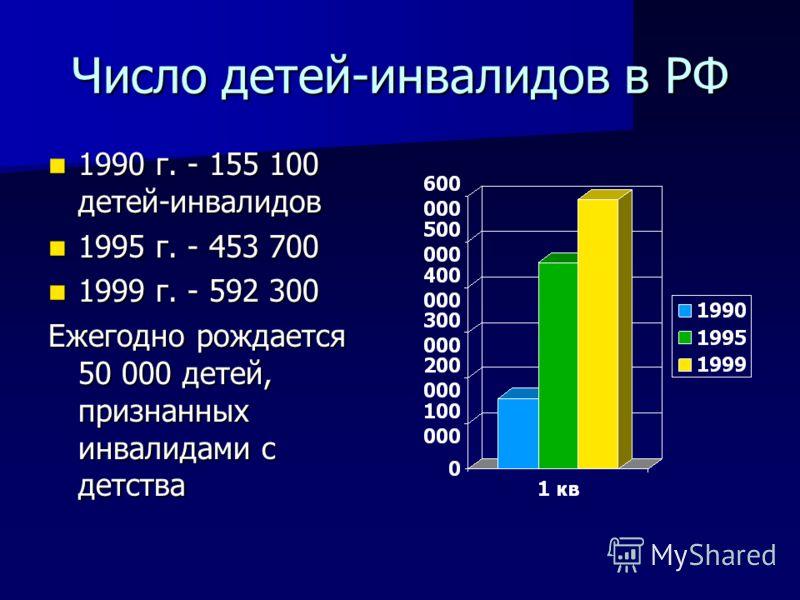 Число детей-инвалидов в РФ 1990 г. - 155 100 детей-инвалидов 1990 г. - 155 100 детей-инвалидов 1995 г. - 453 700 1995 г. - 453 700 1999 г. - 592 300 1999 г. - 592 300 Ежегодно рождается 50 000 детей, признанных инвалидами с детства