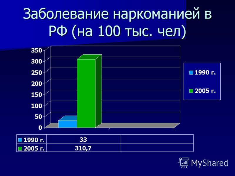 Заболевание наркоманией в РФ (на 100 тыс. чел)