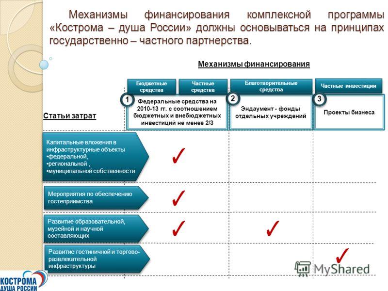 Механизмы финансирования комплексной программы «Кострома – душа России» должны основываться на принципах государственно – частного партнерства. Механизмы финансирования комплексной программы «Кострома – душа России» должны основываться на принципах г