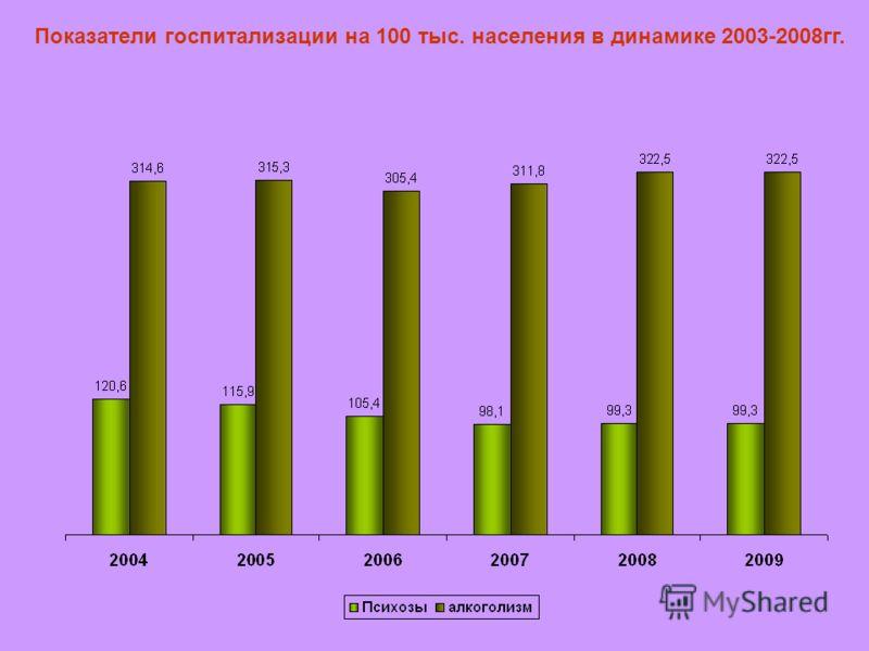 Показатели госпитализации на 100 тыс. населения в динамике 2003-2008гг.