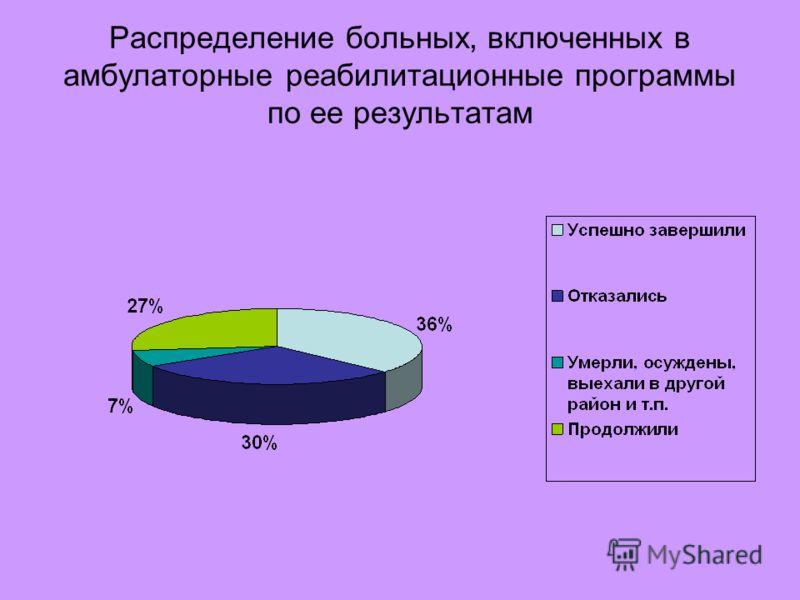 Распределение больных, включенных в амбулаторные реабилитационные программы по ее результатам