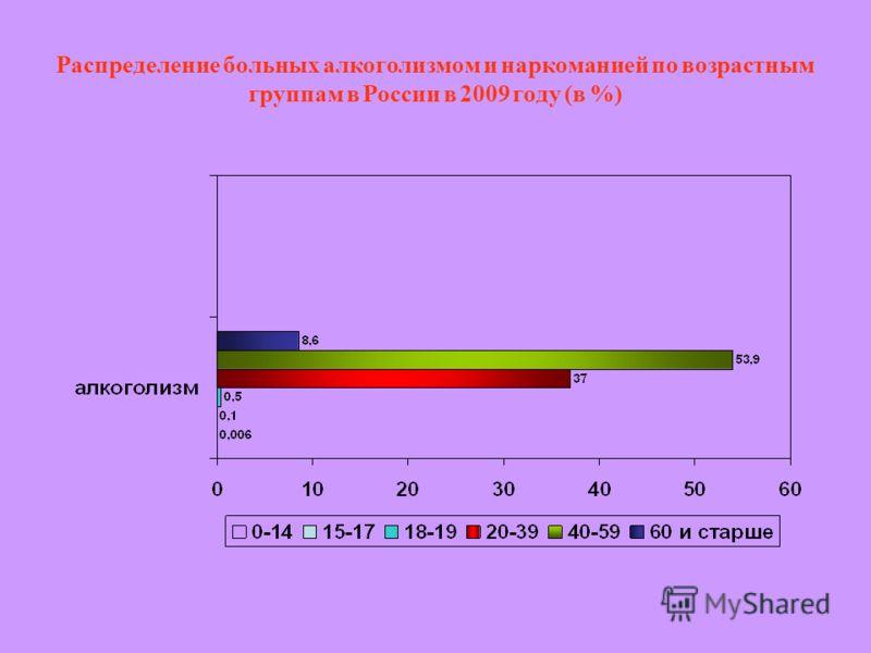 Распределение больных алкоголизмом и наркоманией по возрастным группам в России в 2009 году (в %)