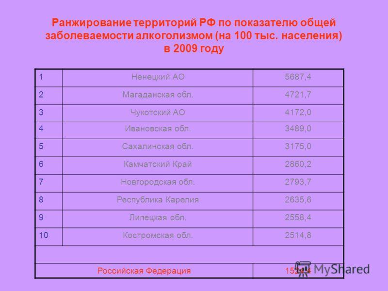 Ранжирование территорий РФ по показателю общей заболеваемости алкоголизмом (на 100 тыс. населения) в 2009 году 1Ненецкий АО5687,4 2Магаданская обл.4721,7 3Чукотский АО4172,0 4Ивановская обл.3489,0 5Сахалинская обл.3175,0 6Камчатский Край2860,2 7Новго