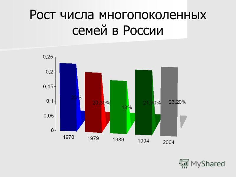 Рост числа многопоколенных семей в России
