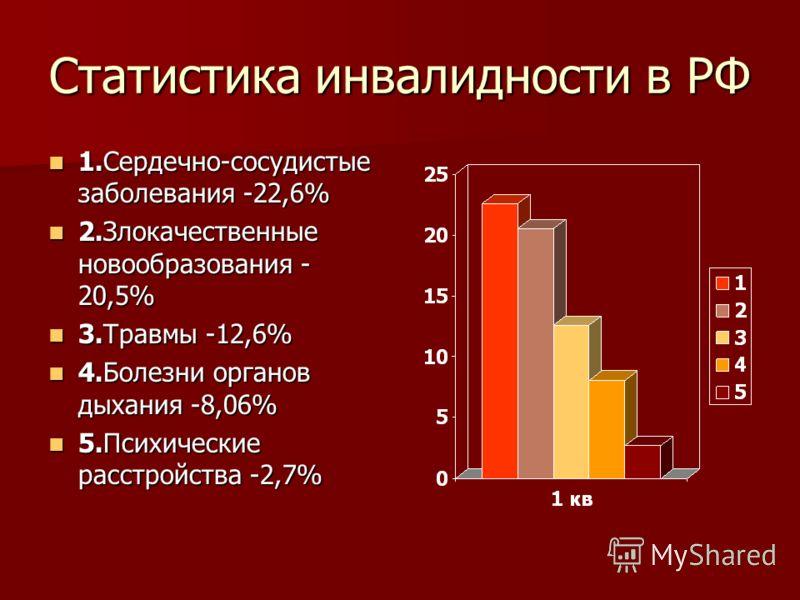 Статистика инвалидности в РФ 1.Сердечно-сосудистые заболевания -22,6% 1.Сердечно-сосудистые заболевания -22,6% 2.Злокачественные новообразования - 20,5% 2.Злокачественные новообразования - 20,5% 3.Травмы -12,6% 3.Травмы -12,6% 4.Болезни органов дыхан