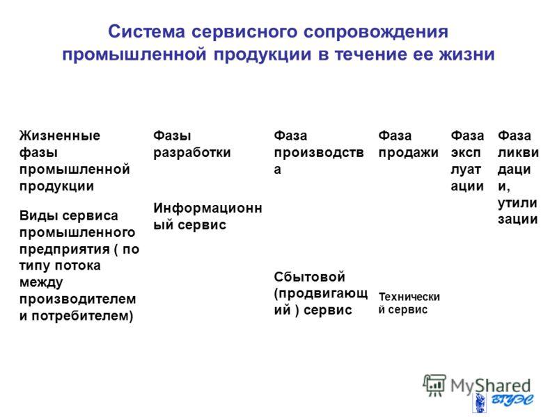 Система сервисного сопровождения промышленной продукции в течение ее жизни Жизненные фазы промышленной продукции Виды сервиса промышленного предприятия ( по типу потока между производителем и потребителем) Фазы разработки Информационн ый сервис Фаза