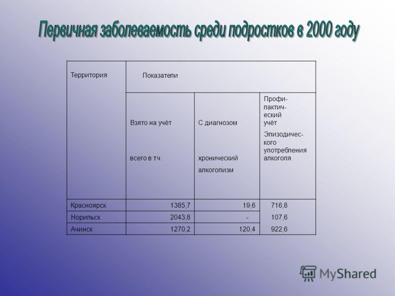 Территория Показатели Взято на учётС диагнозом Профи- лактич- еский учёт всего в т.ч.хронический Эпизодичес- кого употребления алкоголя алкоголизм Красноярск1385,719,6716,8 Норильск2043,8 -107,6 Ачинск1270,2120,4922,6