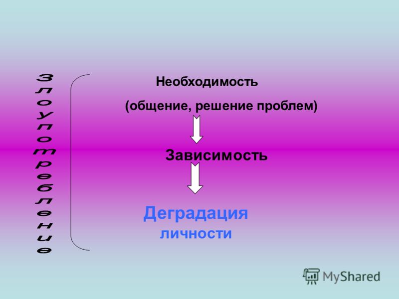 Необходимость (общение, решение проблем) Зависимость Деградация личности