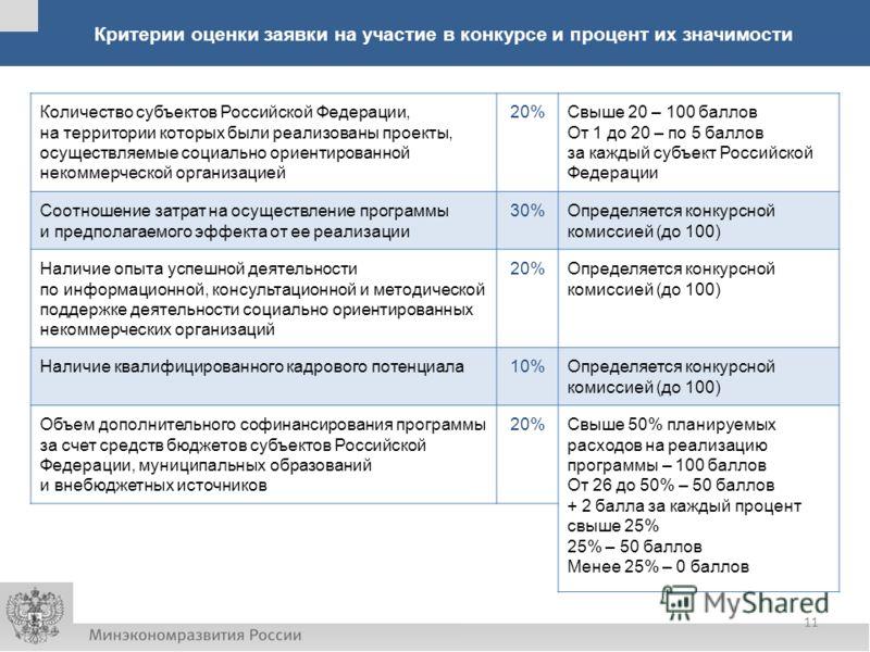 Критерии оценки заявки на участие в конкурсе и процент их значимости Количество субъектов Российской Федерации, на территории которых были реализованы проекты, осуществляемые социально ориентированной некоммерческой организацией 20%Свыше 20 – 100 бал