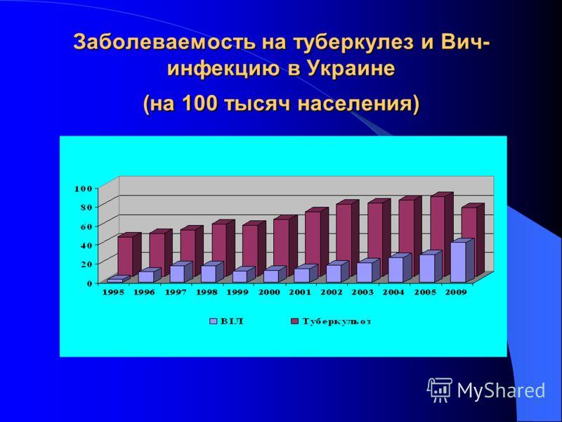 Заболеваемость на туберкулез и Вич- инфекцию в Украине (на 100 тысяч населения)
