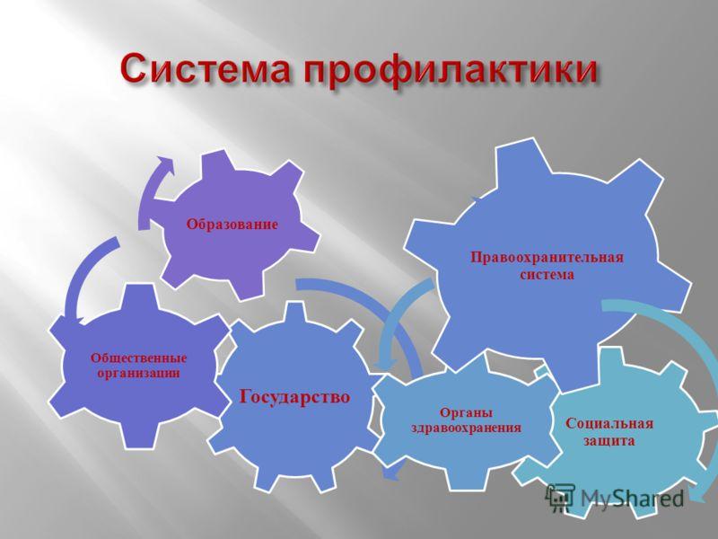 Государство Общественные организации Образование Социальная защита Органы здравоохранения Правоохранительная система