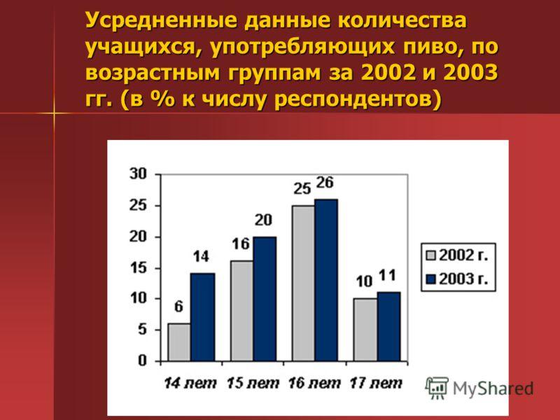 Усредненные данные количества учащихся, употребляющих пиво, по возрастным группам за 2002 и 2003 гг. (в % к числу респондентов)