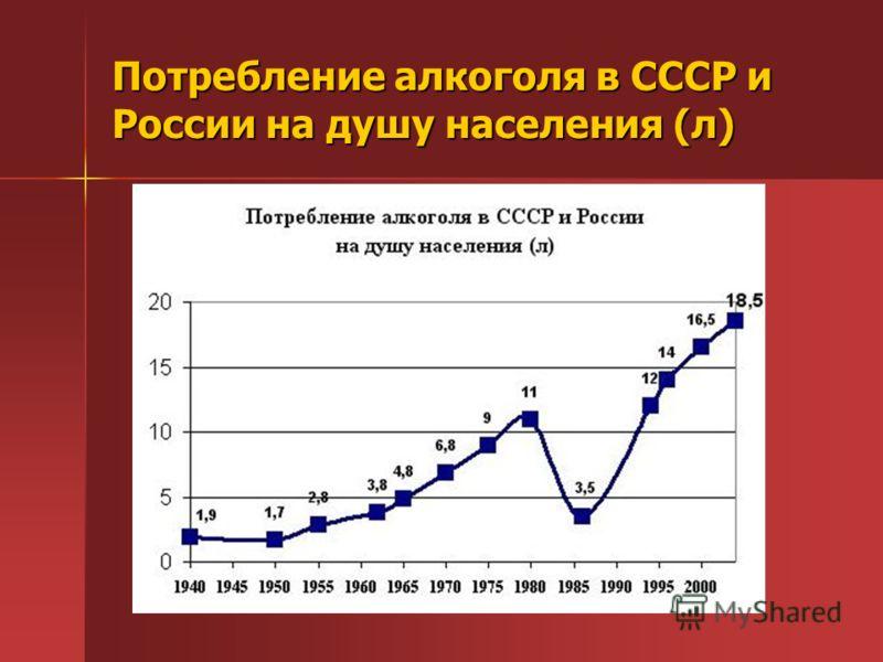 Потребление алкоголя в СССР и России на душу населения (л)