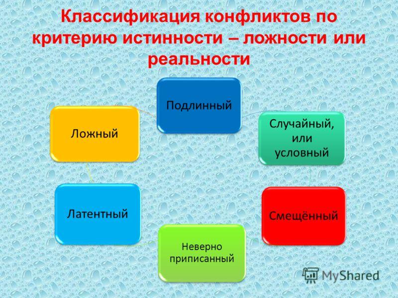 Классификация конфликтов по характеру причин Объективные (порождены объективными причинами) Субъективные (порождены субъективными, личностными причинами)