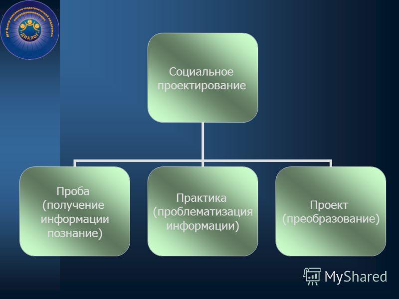 Социальное проектирование Проба (получение информации познание) Практика (проблематизация информации) Проект (преобразование)