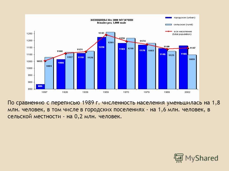 По сравнению с переписью 1989 г. численность населения уменьшилась на 1,8 млн. человек, в том числе в городских поселениях - на 1,6 млн. человек, в сельской местности - на 0,2 млн. человек.