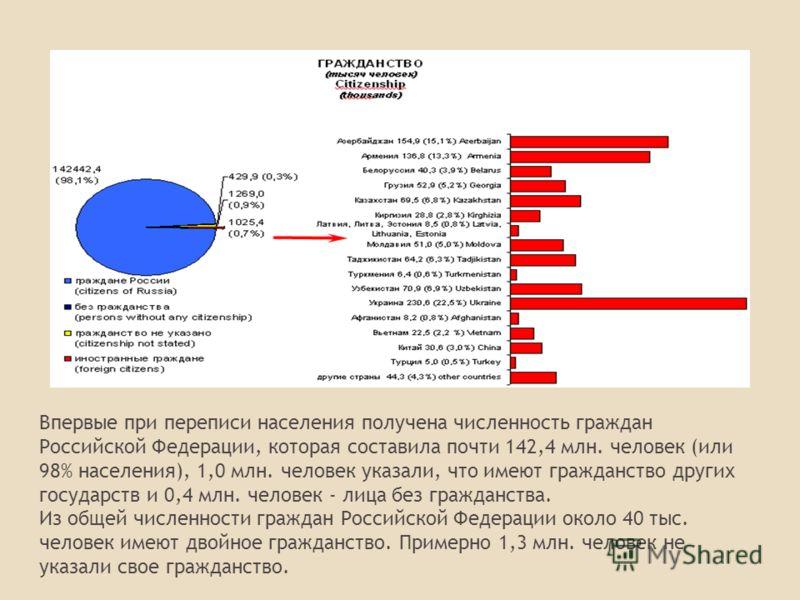 Впервые при переписи населения получена численность граждан Российской Федерации, которая составила почти 142,4 млн. человек (или 98% населения), 1,0 млн. человек указали, что имеют гражданство других государств и 0,4 млн. человек - лица без гражданс