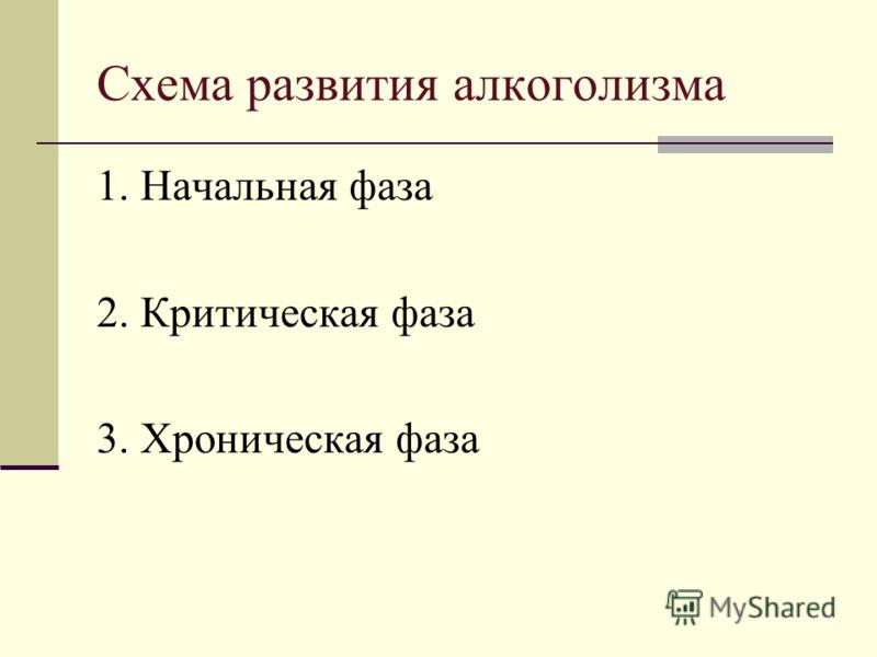 Схема развития алкоголизма 1. Начальная фаза 2. Критическая фаза 3. Хроническая фаза