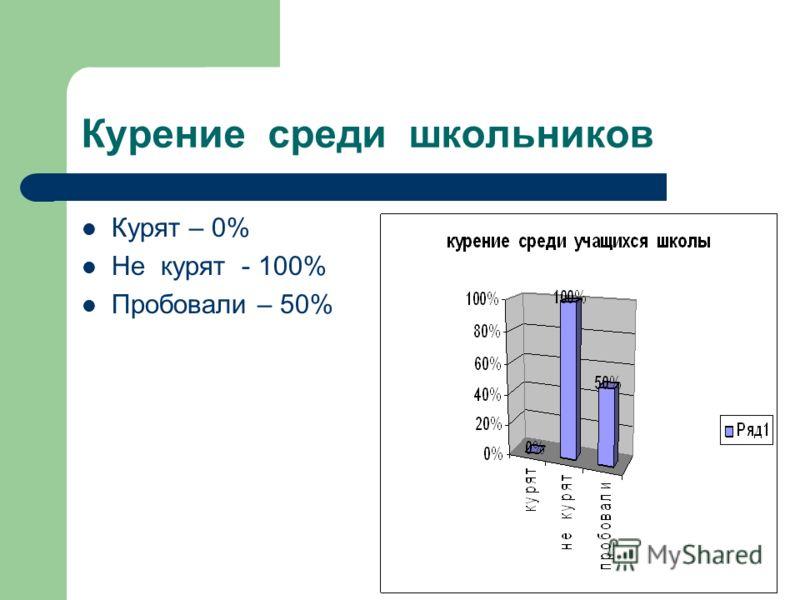 Курение среди школьников Курят – 0% Не курят - 100% Пробовали – 50%