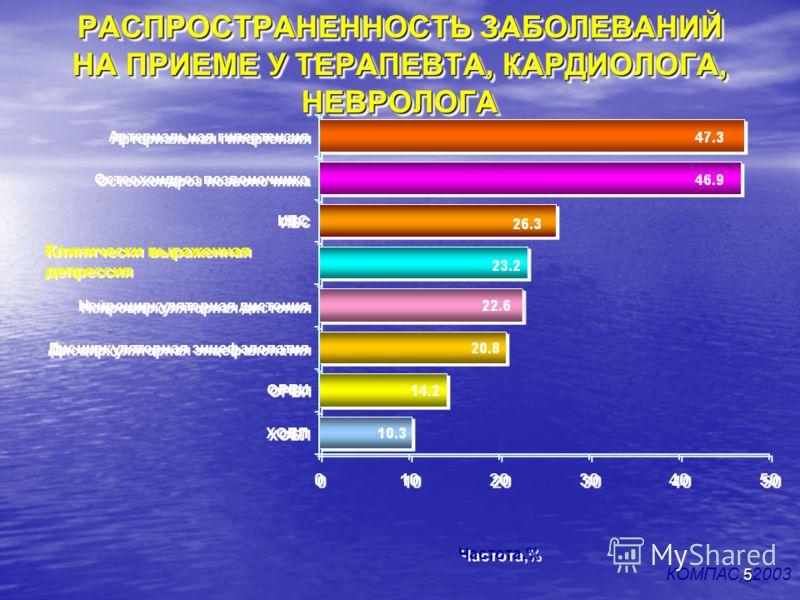 5 РАСПРОСТРАНЕННОСТЬ ЗАБОЛЕВАНИЙ НА ПРИЕМЕ У ТЕРАПЕВТА, КАРДИОЛОГА, НЕВРОЛОГА Частота,% КОМПАС, 2003 Клинически выраженная депрессия