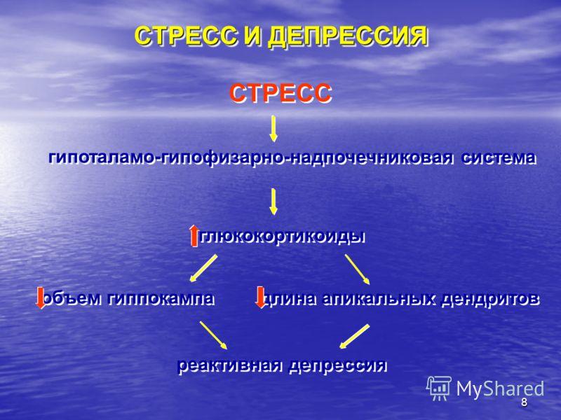 8 СТРЕСС И ДЕПРЕССИЯ СТРЕСС гипоталамо-гипофизарно-надпочечниковая система глюкокортикоиды объем гиппокампа длина апикальных дендритов реактивная депрессия