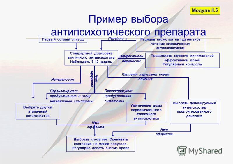 Пример выбора антипсихотического препарата Модуль II.5 Первый острый эпизодРецидив несмотря на тщательное лечение классическим антипсихотиком Продолжать лечение минимальной эффективной дозой Регулярный контроль Выбрать депонируемый антипсихотик проло