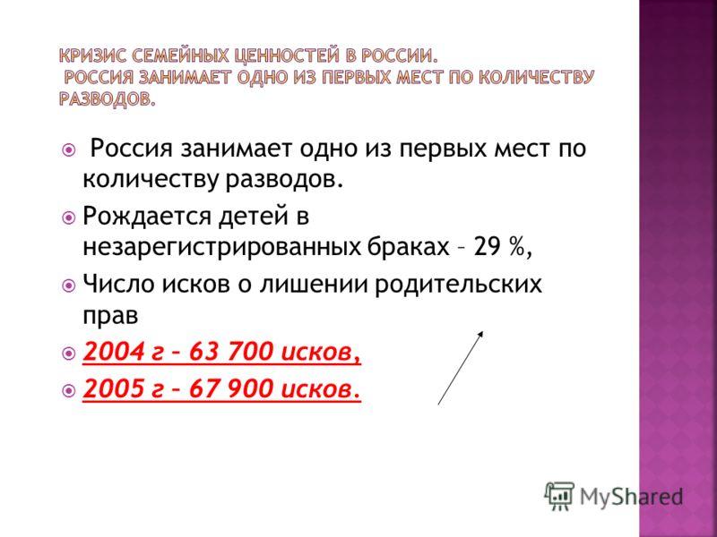 Россия занимает одно из первых мест по количеству разводов. Рождается детей в незарегистрированных браках – 29 %, Число исков о лишении родительских прав 2004 г – 63 700 исков, 2005 г – 67 900 исков.