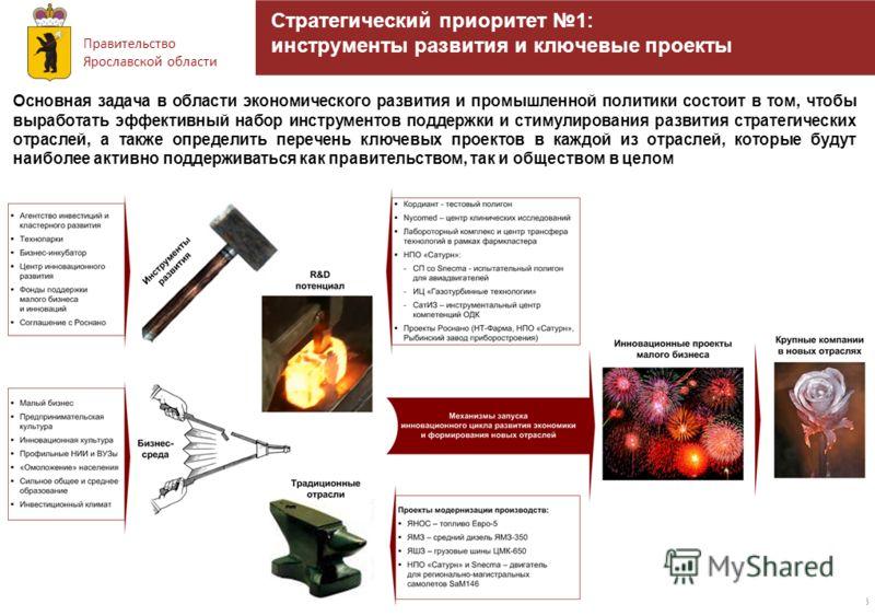 Правительство Ярославской области 23 Стратегический приоритет 1: инструменты развития и ключевые проекты Основная задача в области экономического развития и промышленной политики состоит в том, чтобы выработать эффективный набор инструментов поддержк