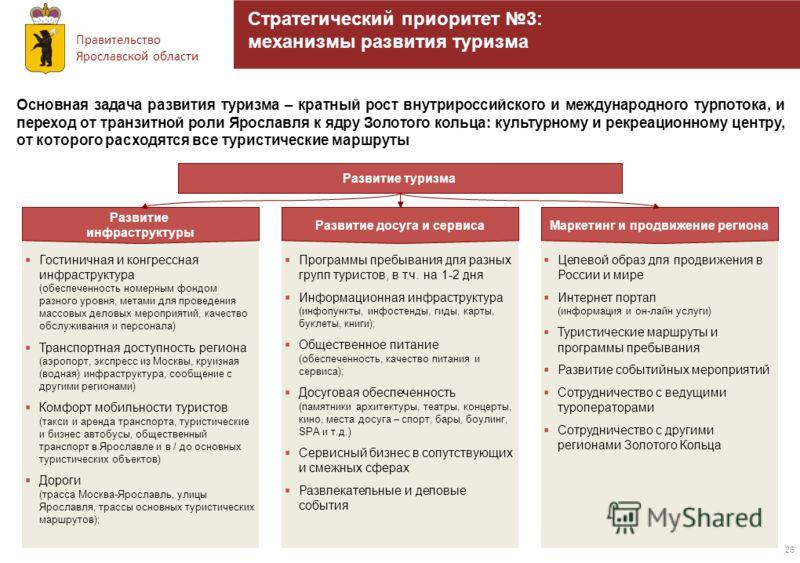 Правительство Ярославской области 26 Стратегический приоритет 3: механизмы развития туризма Гостиничная и конгрессная инфраструктура (обеспеченность номерным фондом разного уровня, метами для проведения массовых деловых мероприятий, качество обслужив