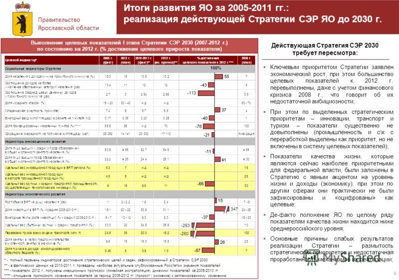 Правительство Ярославской области 6 Итоги развития ЯО за 2005-2011 гг.: реализация действующей Стратегии СЭР ЯО до 2030 г. Ключевым приоритетом Стратегии заявлен экономический рост, при этом большинство целевых показателей к 2012 г. перевыполнены, да