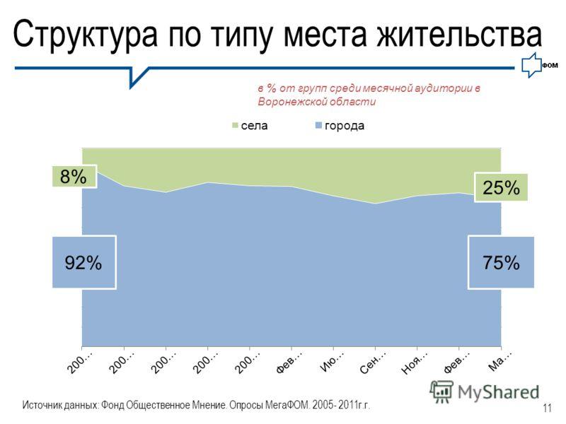 11 Структура по типу места жительства в % от групп среди месячной аудитории в Воронежской области Источник данных: Фонд Общественное Мнение. Опросы МегаФОМ. 2005- 2011г.г. 8% 25%