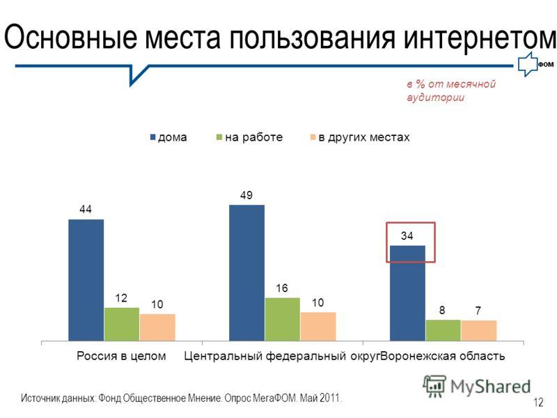 12 Основные места пользования интернетом Источник данных: Фонд Общественное Мнение. Опрос МегаФОМ. Май 2011. в % от месячной аудитории
